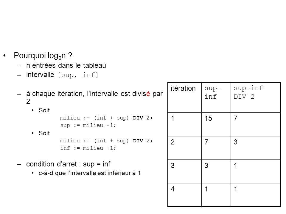 Pourquoi log2n n entrées dans le tableau intervalle [sup, inf]